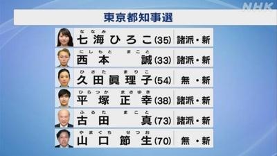 東京都知事選候補者一覧